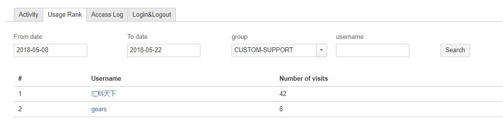 Gears Usage Statistics